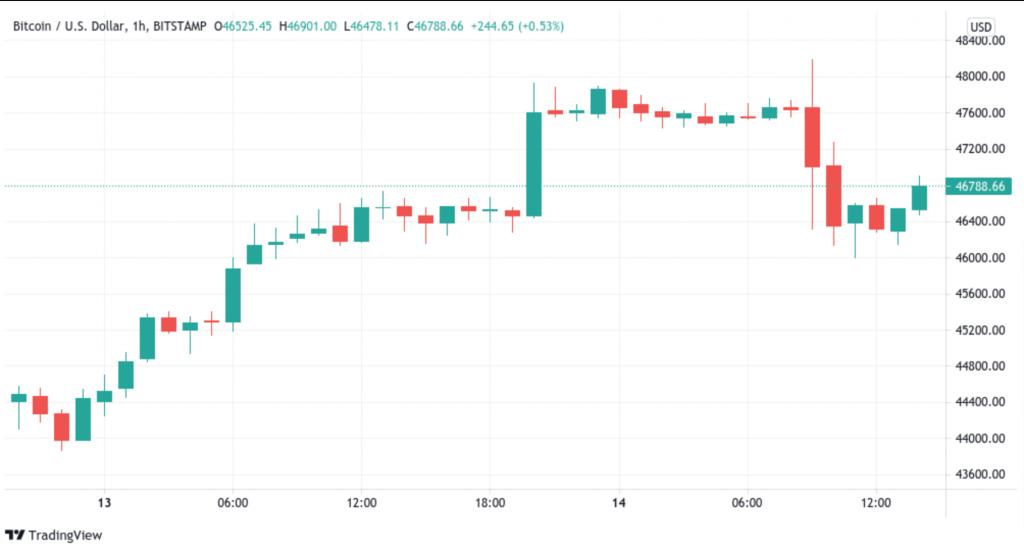BTC_USD grafico a 1 ora